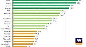 Comparativa de antivirus 2010