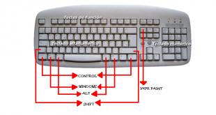 Combinaciones del teclado